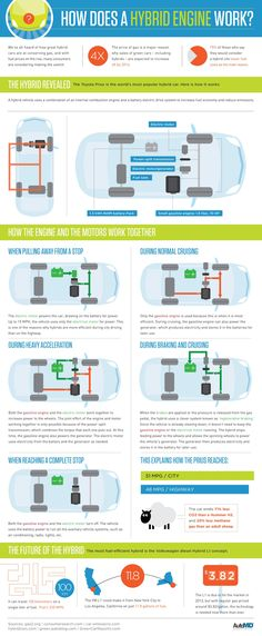 Check out this infographic to know how does a hybrid engine work? and environmental advantages of Hybrid car