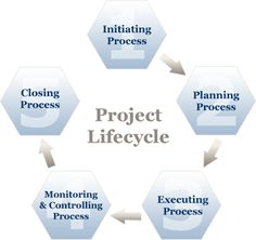 Summary of PMBOK (Project Management Body of Knowledge) life cycle