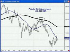 Moving Averages Can Identify a Trade