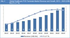 Global Healthcare POS Terminals Market to Exceed US$ 10.60 Bn by 2023 – Credence Research