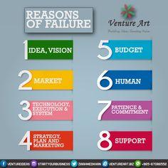 Startup failure reasons! #failure #reasons#entrepreneurship #Kuwait #Q8 #startyourbusiness #startups #ventureart #vision #مؤسسة #شرآة #عمل #خطةعمل #الانطلاقبالعملالتجاري #بداية