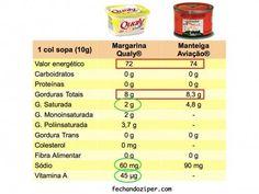 É óbvio que Margarina é mais saudável do que Manteiga! Ou não?