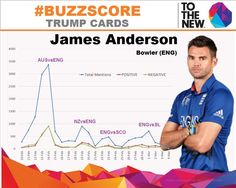 #BuzzScore Trump Card is out!  Can James Anderson be the trump player for ECB_cricket is looking for? Has taken 2 wkts #ENGvBAN