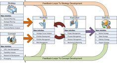 Innovation Portfolio Management Model