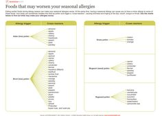 Here is a great chart that references potential cross-reactions between seasonal allergens and food.