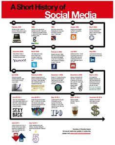 Eine kurze Geschichte der sozialen Netzwerke!
