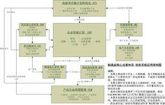 制造业信息应用架构