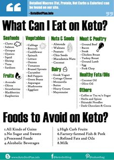 What can I eat on keto diet. Keto for beginners.-What can I eat on keto diet. Keto for beginners. What can I eat on keto diet. Ketogenic Diet Food List, Keto Food List, Food Lists, Ketosis Diet, Keto Diet Foods, 0 Carb Foods, High Fat Keto Foods, Diet Menu, Keto Meal Plan