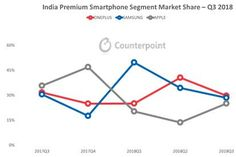 OnePlus Continues to Lead the Growing Indian Premium Segment for the Second Successive Quarter