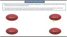 Mediator Design pattern - Introduction