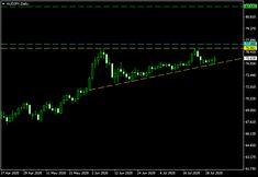 Ascending Triangle, Japanese Yen, Triangle Pattern, Success, Chart, Patterns, Block Prints, Pattern, Models