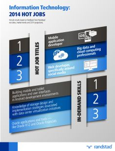 7 Technologies Ideas Technology Infographic Staffing Agency Business
