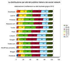La distribuzione per età del pubblico italiano dei social network
