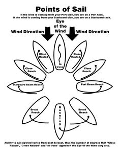 Sailing/Nautical Terms---An illustration of the various Points of Sail in relation to the wind direction