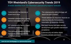 Industrial cybersecurity is years behind general IT security and standards pose a challenge for IoT cybersecurity. These are two out of eight trends identified in the TÜV Rheinland Cybersecurity Trends 2019 report. Senior Management, Cyber Attack, Security Surveillance, Digital Trends, Behind, New Technology, No Response, Opportunity, How To Become