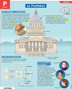 Educational infographic : Fiche exposés : Le Panthéon Plus Paris Things To Do, Flags Europe, Earth And Space Science, French Grammar, French Classroom, French Resources, French Language Learning, French Words, French Lessons