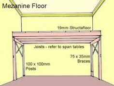 Internal shed with mezzanine floor shop pinterest for Wood mezzanine construction plan