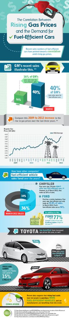 Recent sales numbers of fuel-efficient cars have pointed toward a correlation amid rising gas prices.