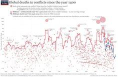 wars-long-run-military-civilian-fatalities-from-brecke
