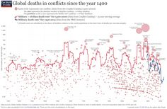 wars-long-run-military-civilian-fatalities-from-brecke