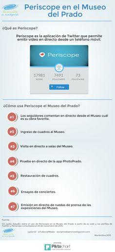 El Museo del Prado apuesta por el streaming con Periscope. #RedesSociales #Museos #Periscope #Streaming