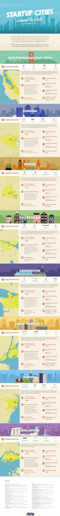 Best Startup Cities Around the World #Infographic #Startup #Travel