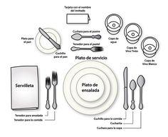 Correcta colocación de la mesa. Formal dinnerware placement.