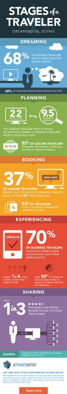 This infographic mainly focuses on giving percentages of different groups of people when planning a trip. It is interesting to see how many sort of people are affected by the way they travel mostly because of the internet as well as technology. Travel Info, Travel And Tourism, Travel Tips, Travel Hacks, Travel Ideas, Tourism Marketing, Romantic Travel, Traveling By Yourself, Social Media