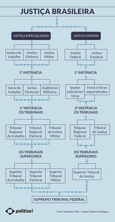 O Politize! preparou para você este infográfico maravilhoso sobre as instâncias da justiça brasileira! Quer saber mais sobre os níveis do judiciário? É só acessar o conteúdo completo!