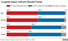 US election 2016: Trump victory in maps | Pinterest