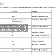 Letter N Words, Learning Arabic, Privacy Policy, Cool Websites, Meant To Be, Islam, Grammar