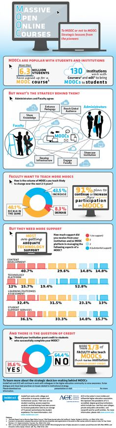 To MOOC or not to MOOC: Strategic lessons from the pioneers Infographic