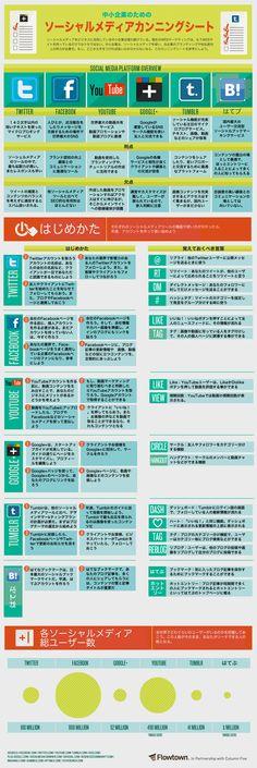 要再読!ソーシャルメディアの効果的な活用法[インフォグラフィック] | バズ部
