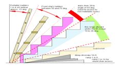 Why there are Stair Angles for Different Uses?