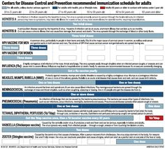 Centers for Disease Control and Prevention recommended immunization schedule for adults (Arizona Daily Star, Aug. 12, 2012)