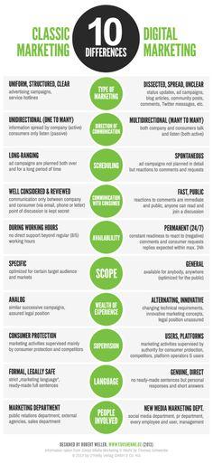 Marketing-Traditionnel-Différence-Réseaux-Sociaux-Infographie /// http://right-brain.me/2014/10/24/quest-ce-qui-provoque-linfluence-digitale-et-pourquoi/