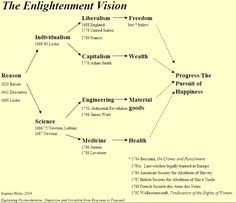 """Stephen Hicks, Ph.D - """"The Enlightment Vision"""" flow chart of the long 18th century was an era of awesome intellectual and cultural transformation. This Enlightenment Vision flowchart is pitched at a high level of abstraction, showing schematically how the philosophical revolution of the 17th century led to the 18th-century revolutions in science, technology, politics, and economics — which in turn led to the dramatic increases in health, wealth, freedom, and goods in the 19th century."""