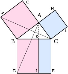 The Pythagorean theorem is related to the study of sides of a right angled triangle. It is also called as pythagoras theorem. The pythagorean theorem states that, In a right triangle, (length of the hypotenuse)2 = {(1st side)2 + (2nd side)2}.    In a right angled triangle, there are three sides: hypotenuse, perpendicular and base. The base and the perpendicular make an angle of 90 degree with eachother.