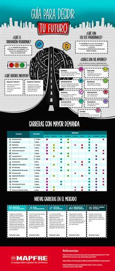 Guía para decidir qué estudiar #infografia #infographic #education | Aprendiendoaenseñar | Scoop.it