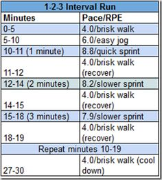 Interval run - Perfect!! It is very similar to the chart I made up for Anthony and I!