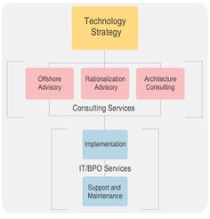 #Technology #Strategy Enterprise Architecture, Technology Consulting, Mobile Application, Philosophy, Investing, Business, Store, Philosophy Books, Business Illustration
