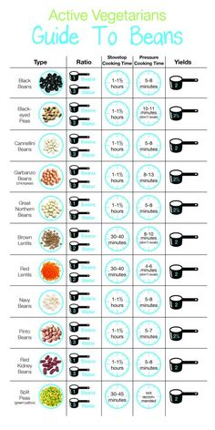 If you're buying a lot of bulk dried beans, this is a great handy cooking guide. 21 Extremely Helpful Food Charts That Will Come In Handy During Quarantine Kitchen Cheat Sheets, Do It Yourself Food, Vegetarian Recipes, Healthy Recipes, Healthy Beans, How To Eat Vegan, How To Become Vegetarian, Vegetarian Grocery Lists, Becoming Vegetarian