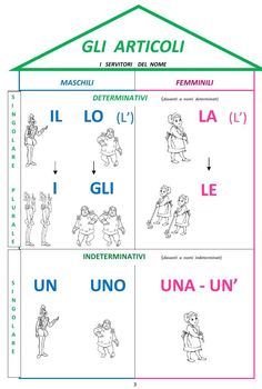 The Italian language, similar to other foreign languages one is estranged to can be learned. This isn't saying though that learning can be easy but it isn't difficult too. There are just some simple ways needed to get used to before a Italian Grammar, Italian Vocabulary, Italian Phrases, Italian Words, Italian Language, Learning A Second Language, Learn A New Language, Language Study, Language Lessons