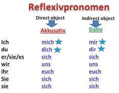 Reflexivpronomen