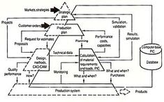 Computer-integrated manufacturing - Wikipedia, the free encyclopedia