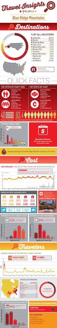 Blue Ridge Mountains Travel Insights Infographic (North Carolina) #asheville #boone #blackmountain