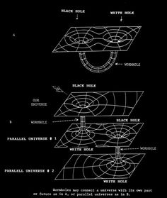 """chaosophia218:  Wormholes and Time Travel.Since the 1930's, physicists have speculated about the existence of """"Wormholes"""" in the fabric of Space. Wormholes are hypothetical areas of warped Space-Time with great energy that can create tunnels through Space-Time. If traversable, it would allow a traveller to quickly move through great distances in Space and also travel through time. The difficulty lies in keeping the Wormhole open while the traveller makes his journey: If the opening snaps…"""