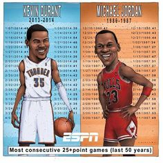 Kevin Durant and Michael Jordan Kevin Durant, Durant Nba, Michael Jordan, African American Movies, Thunder Strike, Western Conference, Oklahoma City Thunder, Basketball Players, Jordans