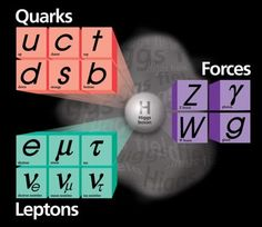 What Can We do With the Higgs Boson?
