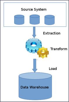 Extraction is the first step of the ETL(Extract, Transform and Load) process…